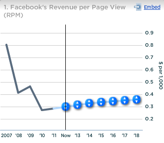Facebook Revenue per Page View