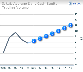 Nasdaq US Avg Daily Cash Equity Trading Volume