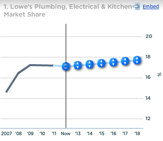 Lowe's Plumbing Electrical Kitchen Market Share