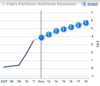 Vale Fertilizer Nutrients Revenues