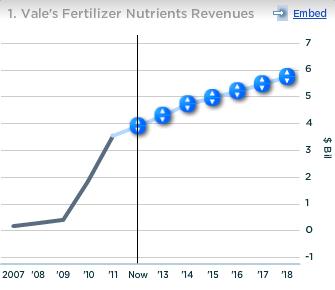 Vale Fertilizer Nutrients Revenues