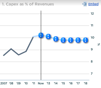 McDonald's Capex as percent of Revenues