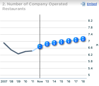 McDonald's Number of Company Operated Restaurants