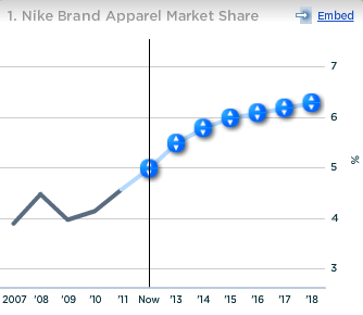 Nike Brand Apparel Market Share