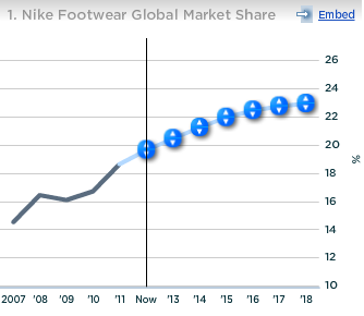 Nike Footwear Global Market Share
