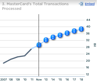 Mastercard Total Transactions Processed