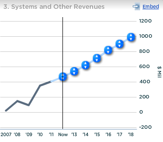 LDK Systems and Other Revenues