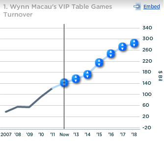 Wynn Macau VIP Table Games Turnover