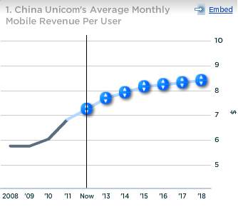 China Unicom Avg Monthly Mobile Revenue per User