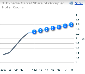 Expedia Market Share of Occupied Hotel Rooms