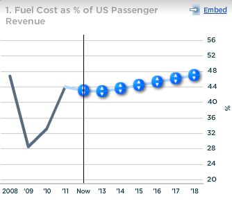 US Airways Fuel Cost as Percent of US Passenger Revenue