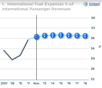 United Continental Intl Fuel Expenses as percent of Intl Passenger Revs