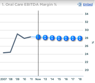 Colgate Oral Care EBITDA Margin