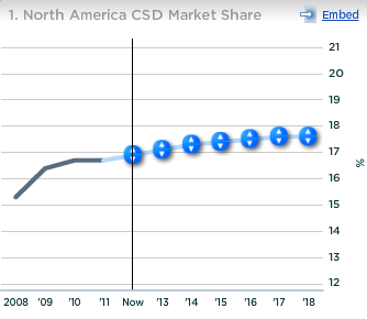 Dr Pepper Snapple North America CSD Market Share