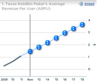 Zynga Texas Holdem Poker ARPU