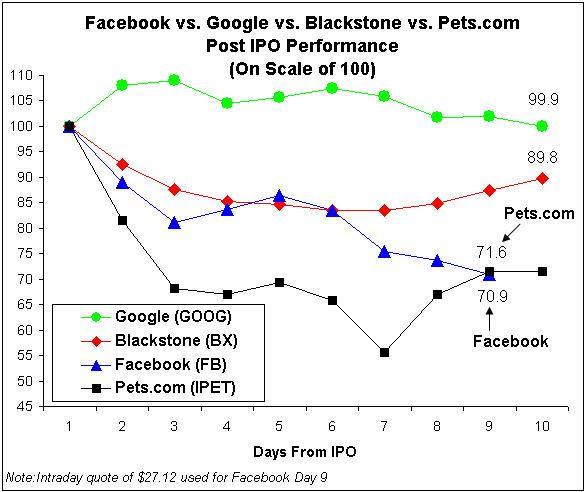 Facebook IPO Vs. Pets.com IPO