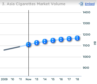 Philip Morris International Asia Cigarettes Market Volume