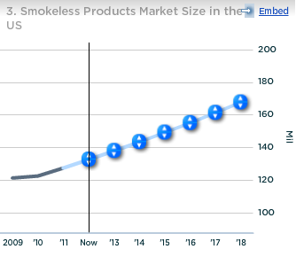 Altria Smokeless Products Market Size in US