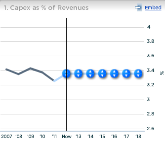 Kraft Foods Capex as percent of Revenues