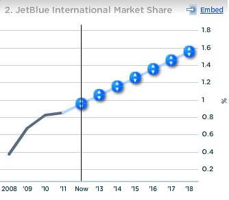JetBlue International Market Share