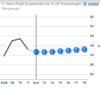 JetBlue non-fuel expenses as percent of passenger revenue