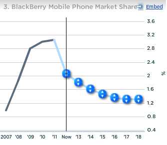 RIM BlackBerry Mobile Phone Market Share
