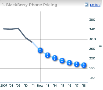 RIM BlackBerry Phone Pricing