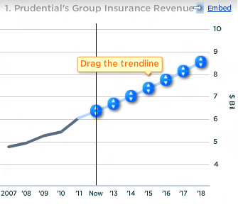 Prudential Group Insurance Revenue