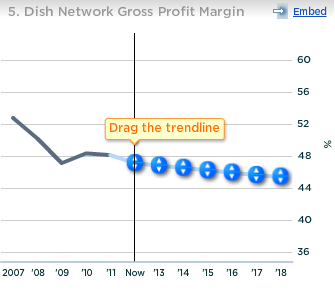 Dish Network Gross Profit Margin