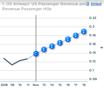 US Airways US Passenger Revenue per Revenue Passenger Mile
