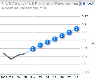 US Airways US Passenger Revenue per Revenue Passenger Mile