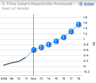 Trina Solar Megawatts Produced Rest of World