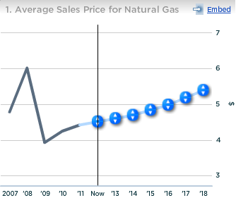 Chevron Avg Sales Price of Natural Gas