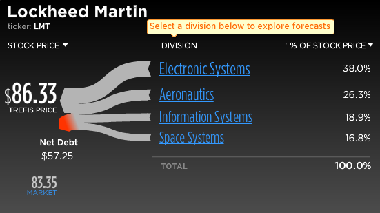 Lockheed Martin Stock Break-Up