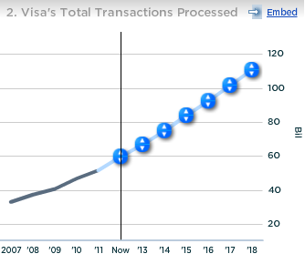 Visa Total Transactions Processed