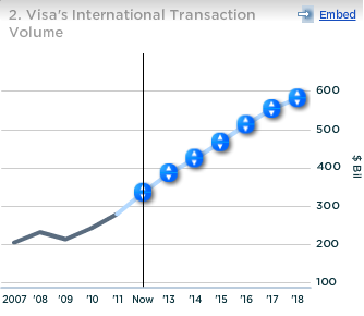 Visa International Transaction Volume