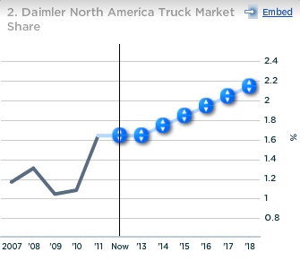 Daimler North America Truck Market Share