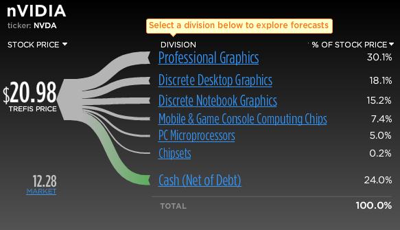 Nvidia Stock Break-Up