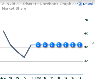 Nvidia Discrete Notebook Graphics Market Share