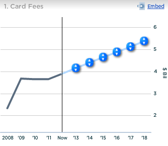 Wells Fargo Card Fees