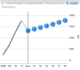 Trina Solar Megawatts Produced in Germany