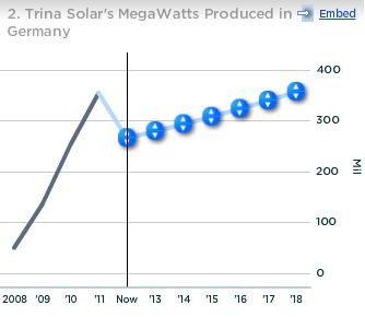Trina Solar Megawatts Produced in Germany