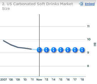 Pepsico US CSD Market Size