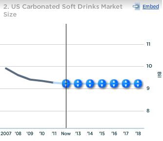 Pepsico US CSD Market Size