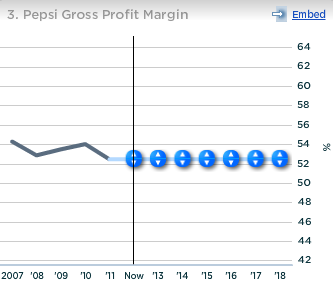 PepsiCo Pepsi Gross Profit Margin