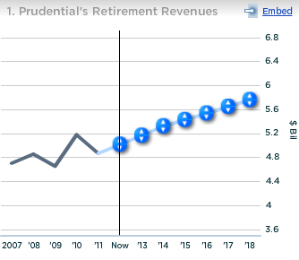 Prudential Retirement Revenues