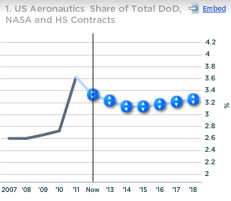 Lockheed US Aeronautics Share of Total DoD NASA and HS Contracts