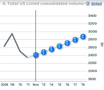 NYSE Total US Listed Consolidated Volume