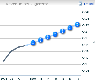 Altria Revenue per Cigarette
