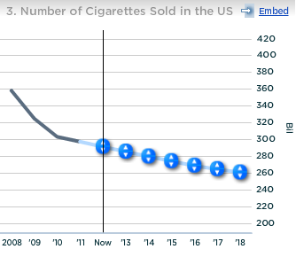 Altria Number of Cigarettes Sold in US
